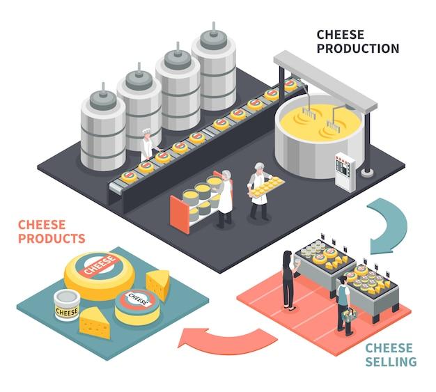 Prozess der produktion und des verkaufs der isometrischen illustration der käseprodukte