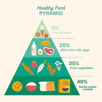 Pyramide für gesunde ernährung