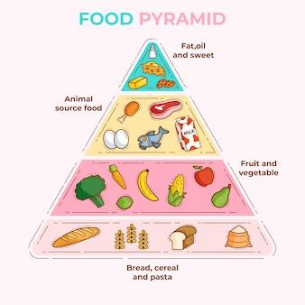 Pyramiden für wichtige lebensmittel für die richtige ernährung