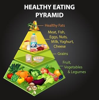 Pyramidendiagramm für gesunde ernährung Premium Vektoren
