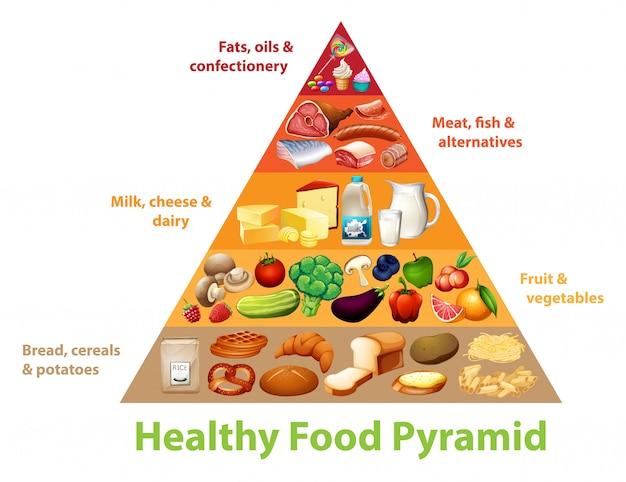 Pyramidendiagramm für gesunde lebensmittel