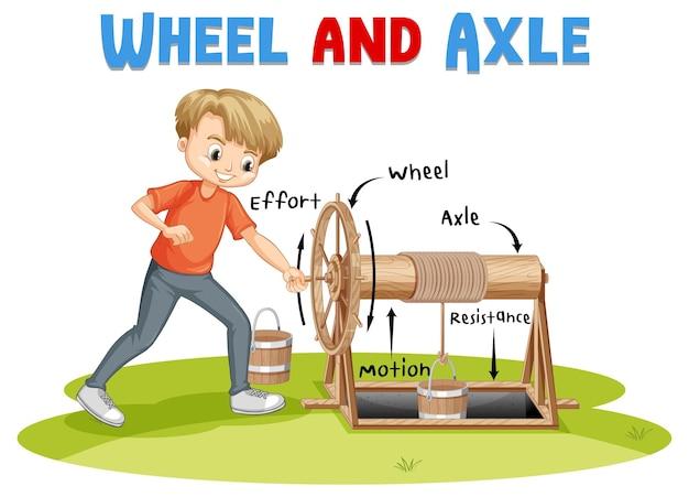 Rad- und achsexperiment mit wissenschaftlerkindern