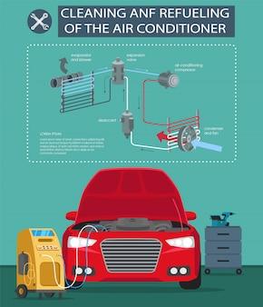 Reinigung und betankung der klimaanlage.