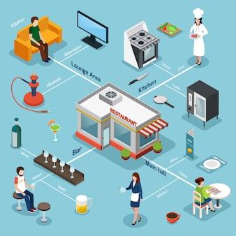 Restaurant-anlagen-ausrüstungs-isometrisches flussdiagramm