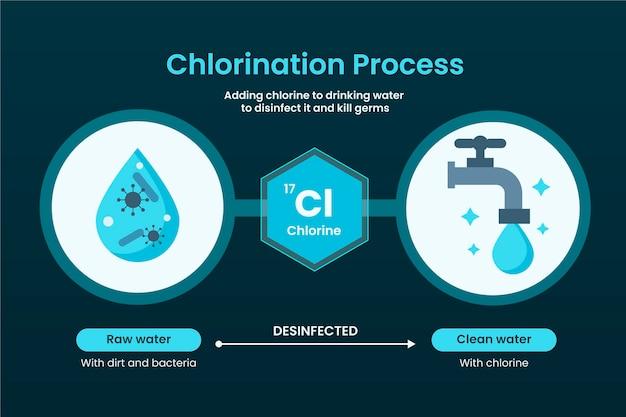 Rohes leitungswasser mit chlor desinfiziert