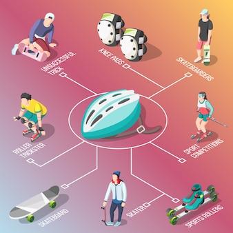 Rollen-und skateboardfahrer-isometrisches flussdiagramm