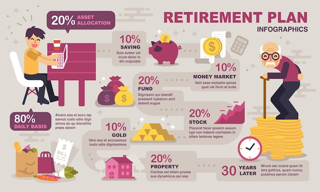 Ruhestandsplanung infografiken