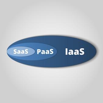 Saas, paas, iaas. technologie, softwarepakete, dezentrale anwendung, cloud-computing. zahnräder. bewerbungsservice. vektor-illustration.
