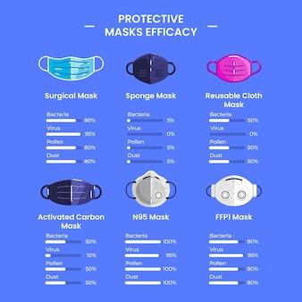 Sammlung der wirksamkeit von schutzmasken