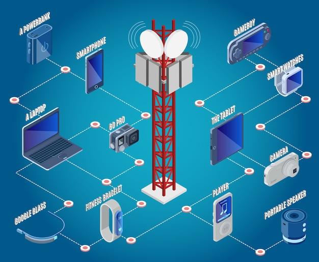 Sammlung von isometrischen technologiegeräten mit kommunikationsturm