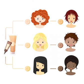 Satz mädchen mit verschiedenen hautfarben, grundlagen für die hautpflege. concealer für mädchen mit unterschiedlicher hautfarbe. make-up-grundlagen.