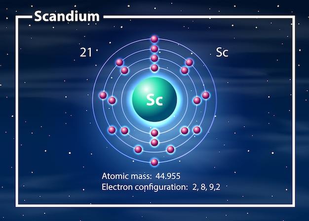 Scandium-atomdiagrammkonzept