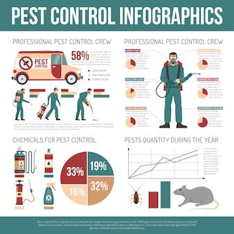 Schädlingsbekämpfung infografiken