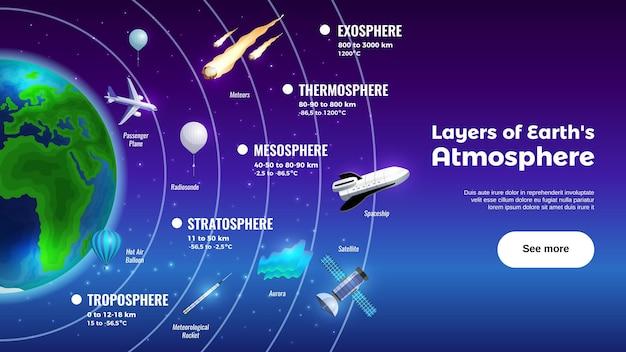 Schichten der erdatmosphäre mit exosphäre und troposphäre