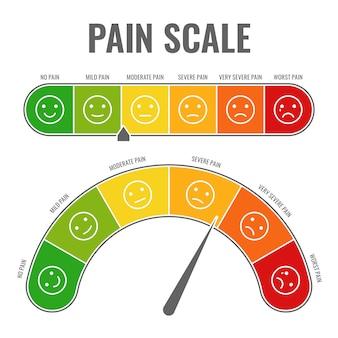 Schmerzskala. horizontale messgerät messung bewertungsniveau indikator stressschmerz mit smiley-gesichtern bewertung manometer-tool-diagramm