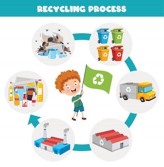 Schritte des abfallaufbereitungsprozesses