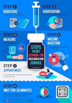 Schritte, um die infografik-posterillustration des covid19-impfdienstes zu erhalten