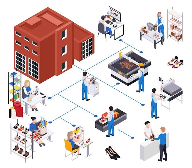 Schuh schuhe produktion isometrische zusammensetzung illustration