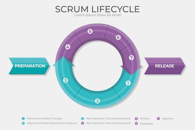 Scrum - infografik-konzept Kostenlosen Vektoren