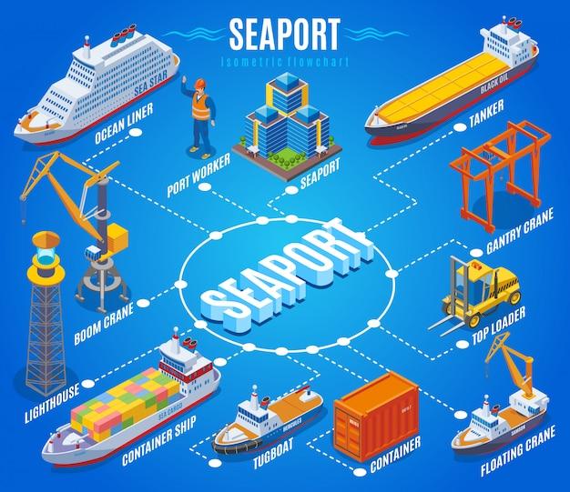 Seehafen isometrisches flussdiagramm mit ozeandampfer hafenarbeiter boom kran leuchtturm containerschiff schlepper tanker und andere beschreibungen illustration