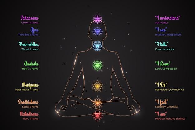 Sieben chakra des menschlichen körpers