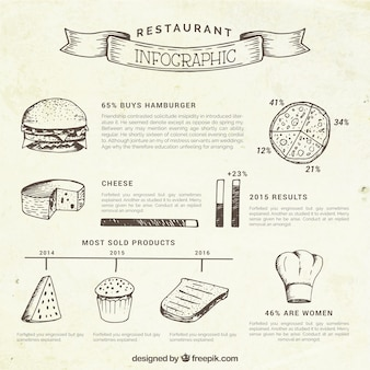 Skizzen-food-restaurant infographie