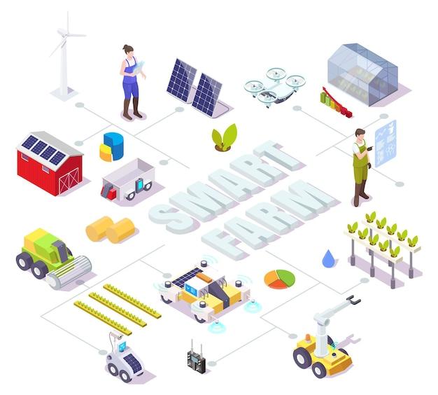 Smart farm vektor isometrisches flussdiagramm farmer ai roboter drohne gewächshaus windmühlen sonnenkollektoren farm ...