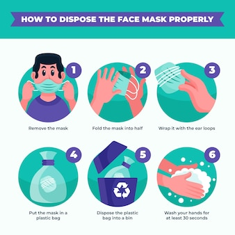 So entsorgen sie die abgebildete medizinische maske
