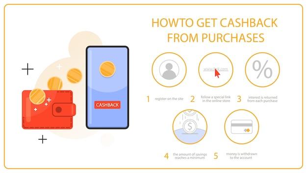 So erhalten sie cashback vom kauf mithilfe von kreditkarten- und website-anweisungen.