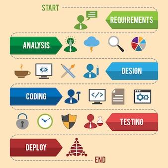 Softwareentwicklung infografiken