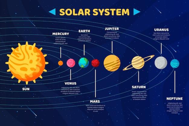 Sonnensystem infographik konzept