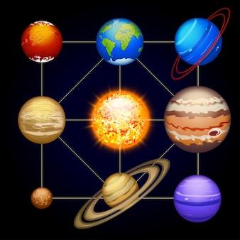 Sonnensystem planet gesetzt