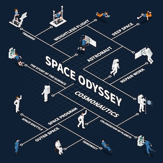 Space odyssey isometric flowchart