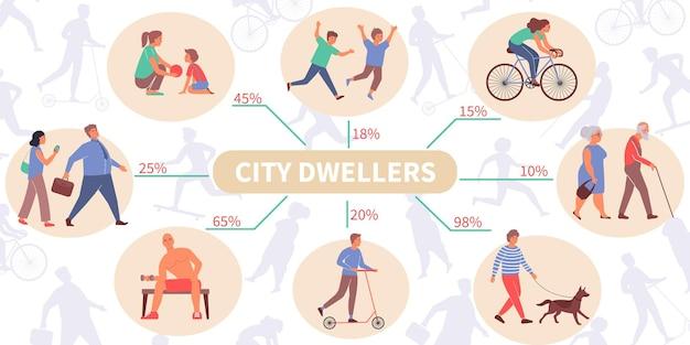 Stadtinfografik mit flachen menschlichen charakteren von bewohnern mit kindern und älteren personen mit bearbeitbarem text