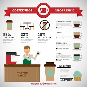 Starbucks mit infografik elemente