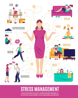 Stress management flussdiagramm