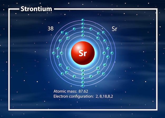 Strontiumatom-diagrammkonzept