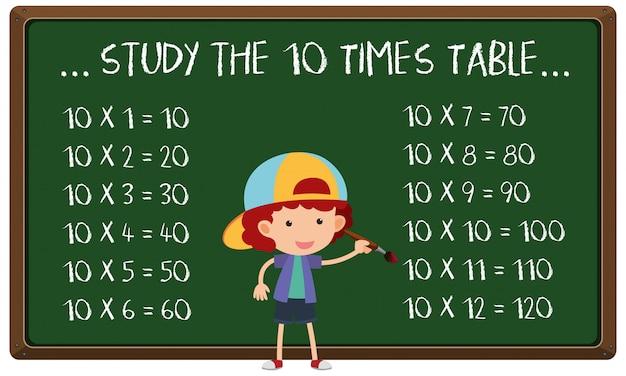 Studieren sie den 10-fachen tisch an bord
