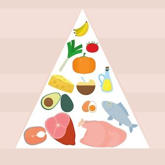 Symbol der ernährungspyramide