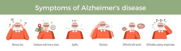 Symptome der alzheimer-krankheit