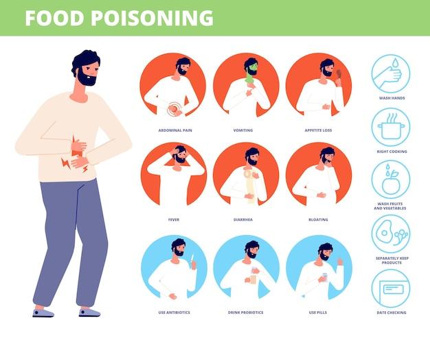 Symptome einer lebensmittelvergiftung. mann krank, vergiftet essen oder verdauungsstörungen. magenschmerzen, durchfall fieber übelkeit. vektor-illustration zur krankheitsprävention. magenschmerzen und erbrechen, abdominale symptome