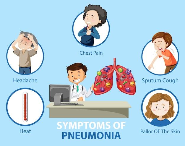 Symptome einer lungenentzündung im cartoon-stil infografik