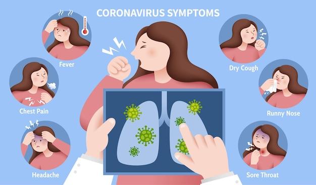 Symptome von covid-19