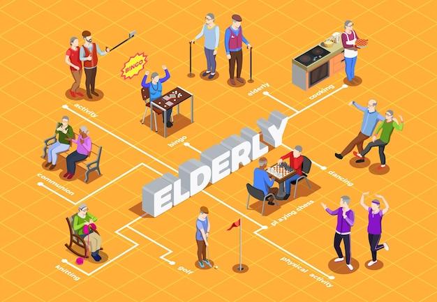 Tätigkeiten und kommunionshobby und -sport des isometrischen flussdiagramms der älteren menschen auf orange