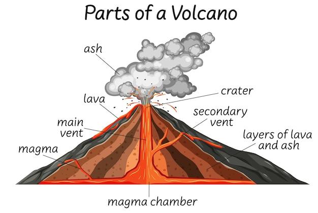 Teil eines vulkans