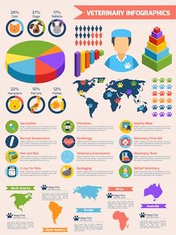 Tierarzt gesundheitswesen tier medizin infografiken satz vektor-illustration