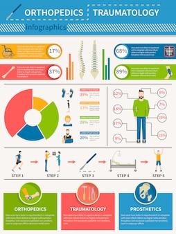 Traumatologie-orthopädie-infografiken-plakat