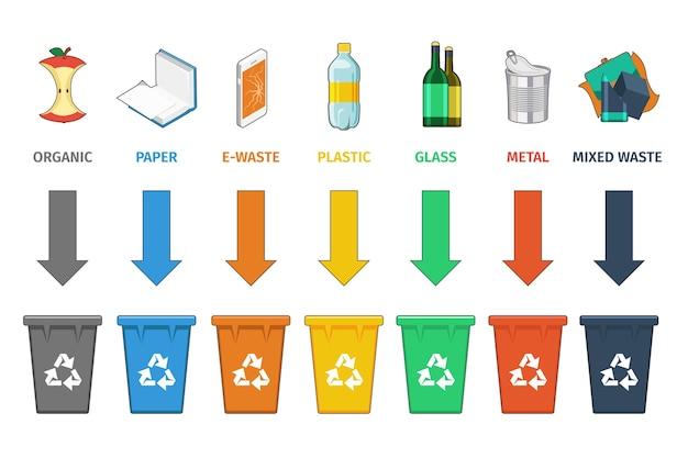 Trennung von recyclingbehältern. abfallwirtschaftskonzept. müll und abfall, zeichenkonzept müll, container und dose.