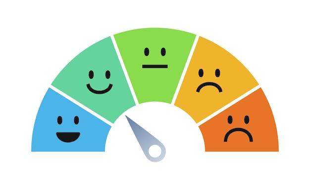 Vektor-feedback-skala emoji-konzept illustration zufriedenheit bewertungsniveau überprüfung und bewertung von