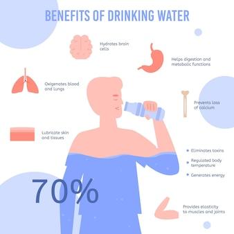 Vektorbanner mit informationen über die vorteile des trinkwassers im menschlichen körper